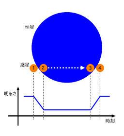 【京都産業大学】系外惑星の新たな形成モデルであるホット・ジュピターを発見!謎に満ちた系外惑星の解明に一歩前進 -- 米国天文学会 専門雑誌The Astronomical Journalに掲載